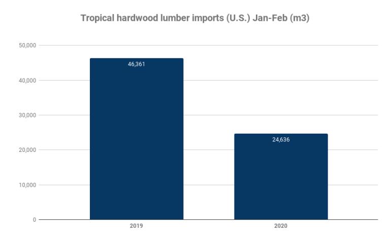 Tropical hardwood lumber imports (U.S.) Jan-Feb (m3)