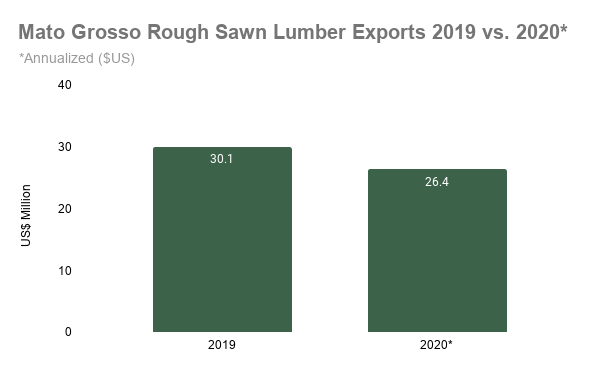 Mato Grosso Rough Sawn Lumber Exports 2019 vs. 2020_