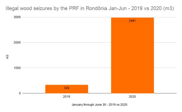 Illegal wood seizures by the PRF in Rondônia Jan-Jun - 2019 vs 2020 (m3) (1)
