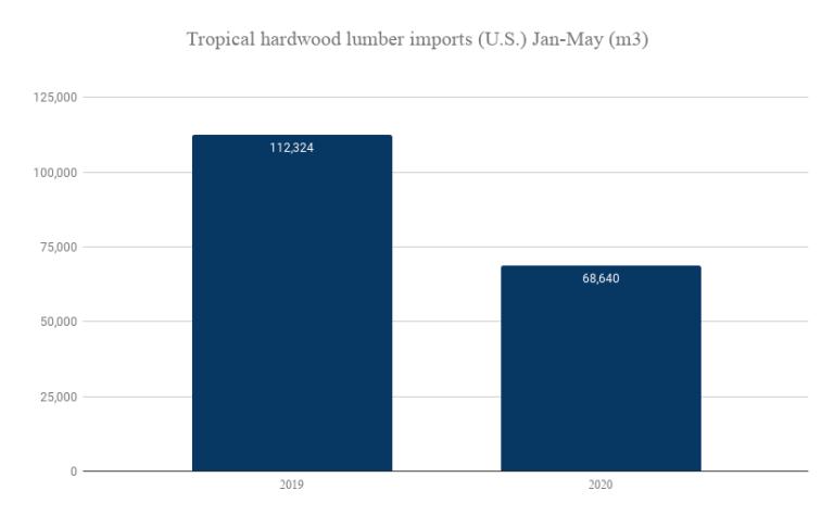 Tropical hardwood lumber imports (U.S.) Jan-May (m3)