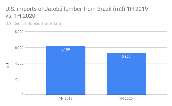 U.S. imports of Jatobá lumber from Brazil (m3) 1H 2019 vs. 1H 2020