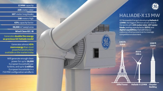 Haliade wind turbine