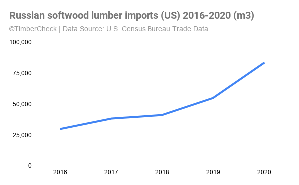 Line graph showing increase in Russian softwood lumber imports into the United States.