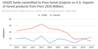 Line chart of USAID forest projects in Peru funding versus US imports of forest products from Peru.