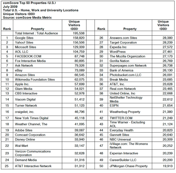 Top 50 US Web Properties July 2009