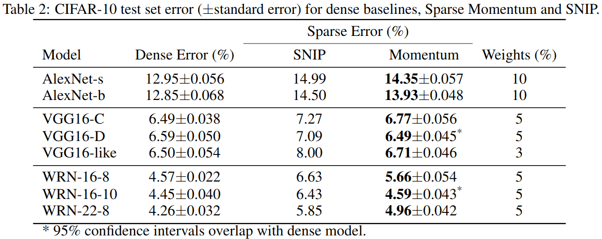 Figure 4: CIFAR-10 results compared to Single-shot Network Pruning and dense baselines.