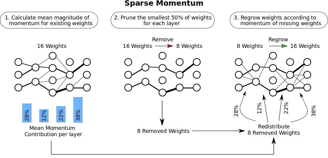 Sparse Momentum determines where to grow new weights in a sparse network by looking at the weighted average of recent gradients (momentum) to find weights and layers which reduce the error consistently. (1) We determine the importance of each layer according to the mean momentum magnitude. (2) For each layer, we remove the 50\% of the smallest weights. (3) We then redistribute the weights across layers according to layer importance. Within a layer we grow weights where the momentum magnitude is large.