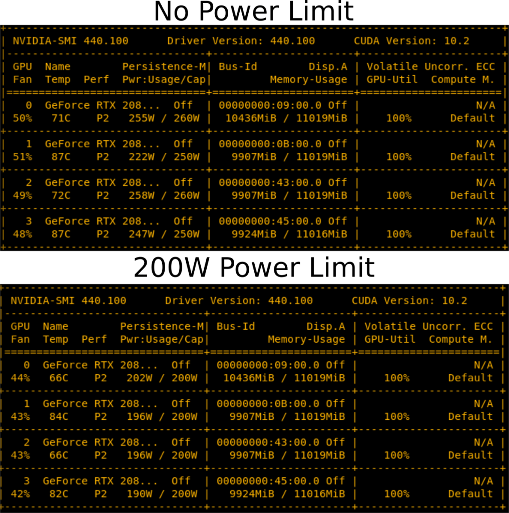 Figure 6: Reducing the power limit has a slight cooling effect. Reducing the RTX 2080 Ti power limit by 50-60 W decreases temperatures slightly and fans run more silent.