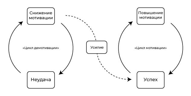 Демо-мотивациялық циклдер
