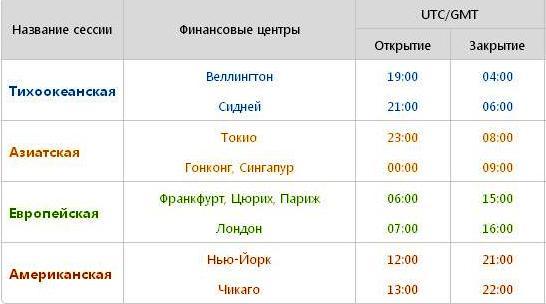 Закрытие биржи форекс в пятницу по москве список брокеров на рынке форекс
