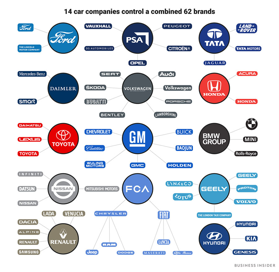 Car Companies Who Major Owns