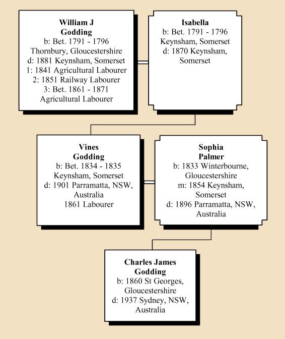Australian Family History (6/6)