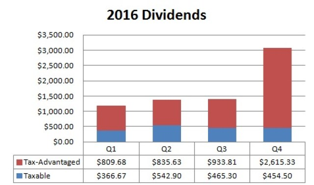 dividends, savings and portfolio