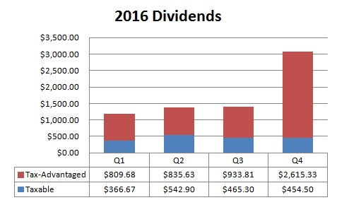 2016 : Year in Review – dividends, savings and portfolio
