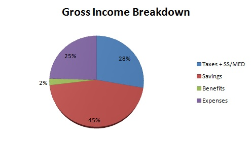 My savings rate and expenses – December update – three paychecks