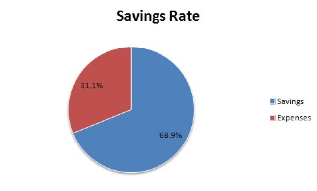 savings rate graph