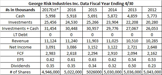 George Risk Industries Inc.(RSKIA) Stock Analysis