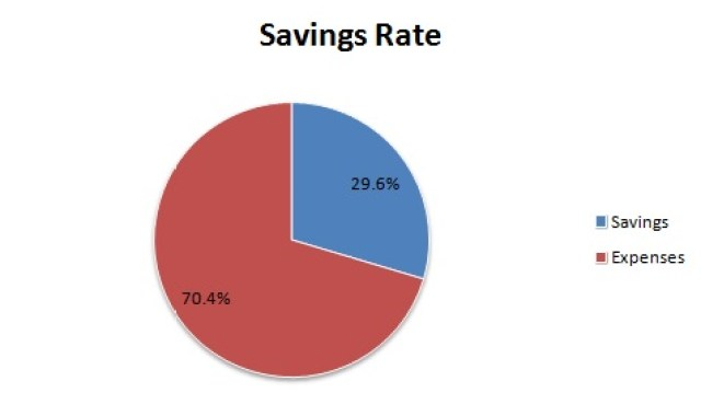 savings rate %