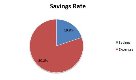 savings rate august 2017