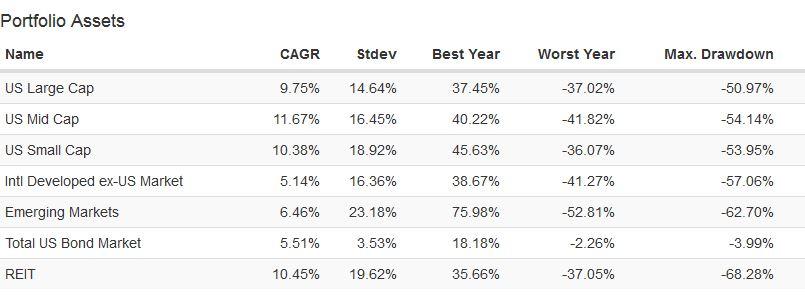 Asset class data since 1995