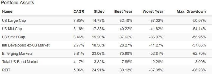 Asset class data since 2007