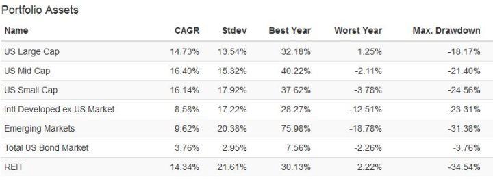 Asset class data since 2009