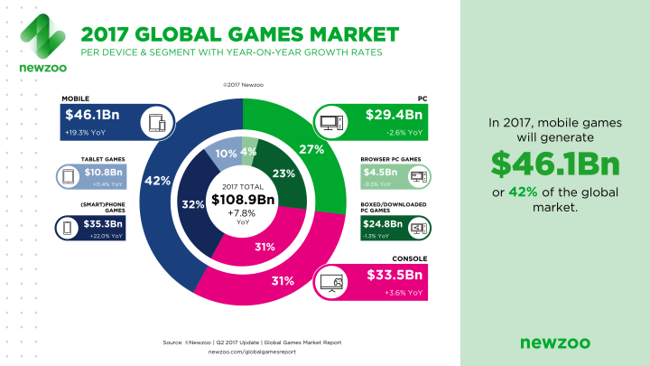 Newzoo_2017_Global_Games_Market_Per_Segment_April_2017