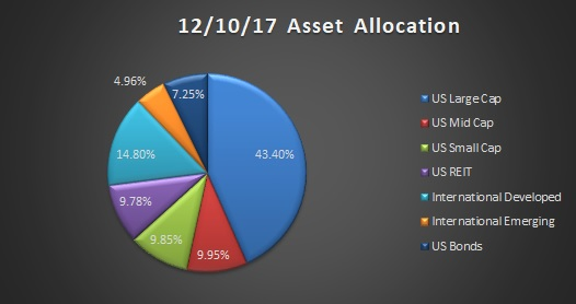 December 2017 asset allocation