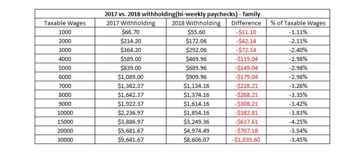 family taxes