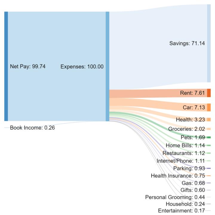 sankey graph