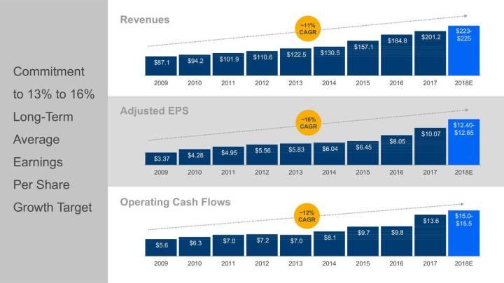 UnitedHealth Group earnings
