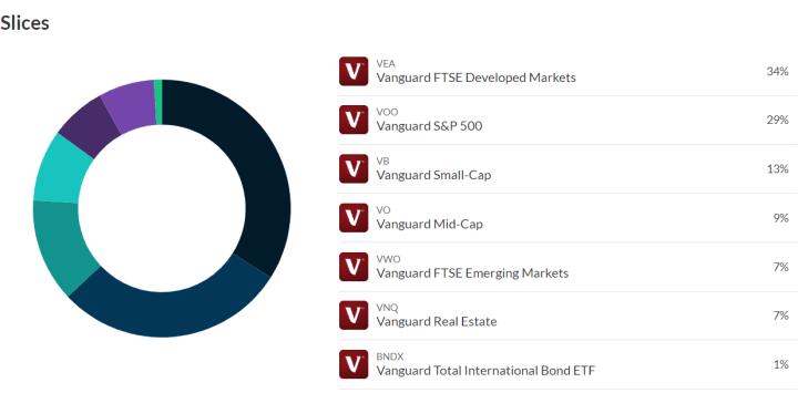 m1 finance vanguard