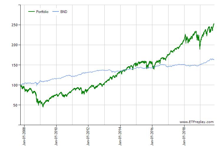 Long Term Investor