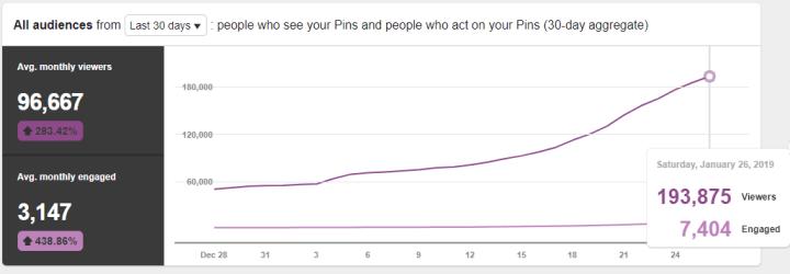grow on Pinterest