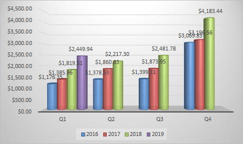 Quarter 1 quarterly dividends for 2019 in bar graph form