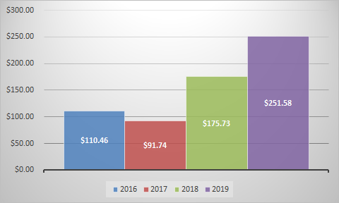 Graph of May 2019 dividends