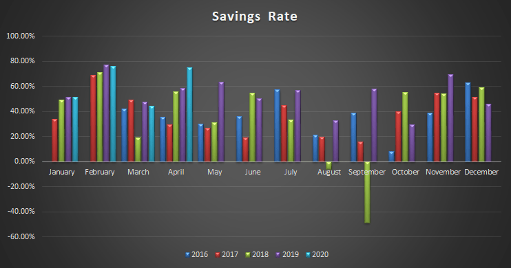 Stimulus check and the April savings rate