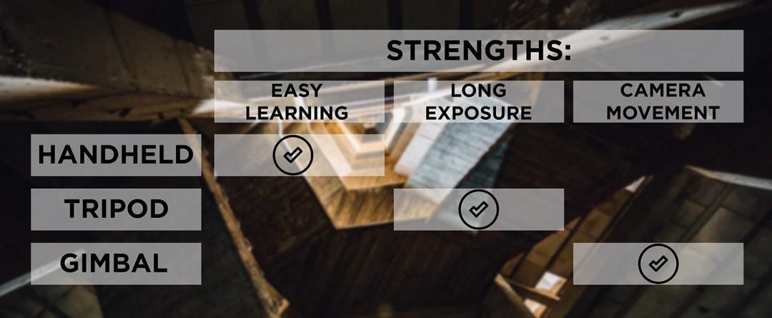 Strengths of each technique