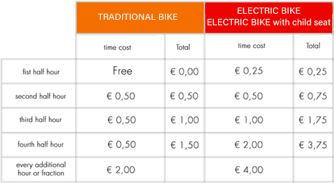 Getting around Milan - BikeMi tariff