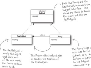 Proxy Design Pattern In Java With Real World Example Big Data