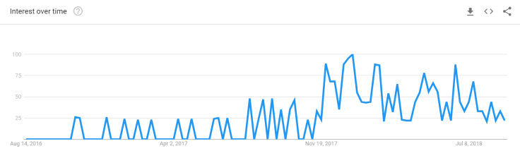Google Trends - Crypto Loans