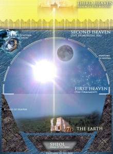 One depiction of Israelite cosmography, the inverse snow globe with the water outside.