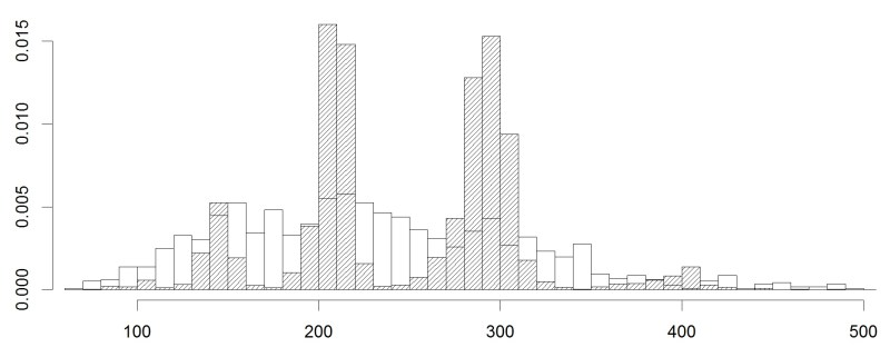 Histogram of parchment and paper manuscript sizes