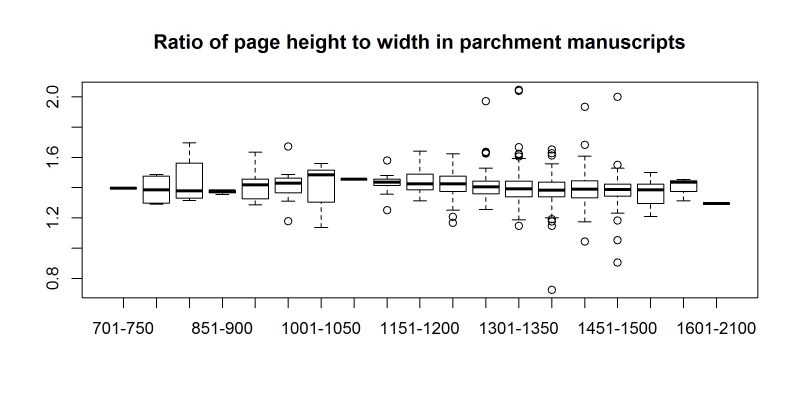 Ratio of page height to width in parchment manuscripts