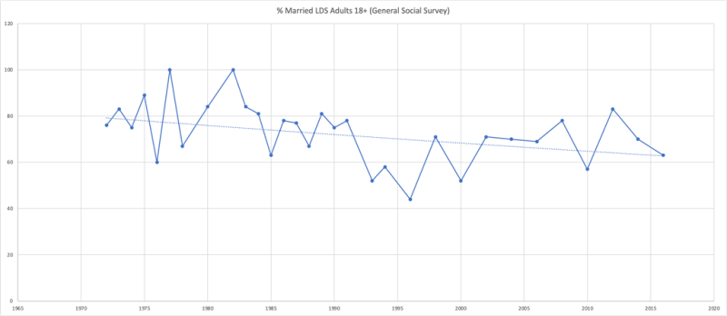 Chart showing the percentage of married LDS adults is between 80% and 60%  since the early 1990s.