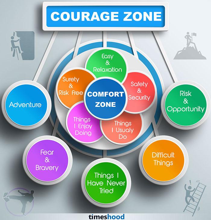 Comfort-Courage-zone-
