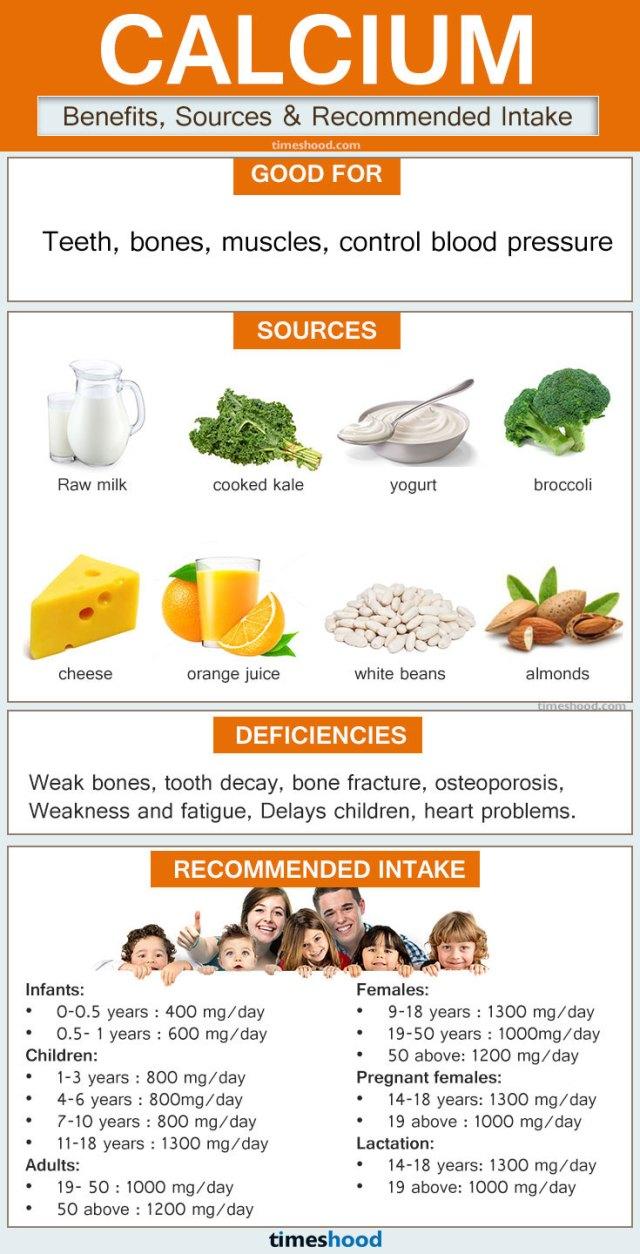 Calcium for body-Calcium for bones-Natural Sources of Calcium-Recommended intake of Calcium.