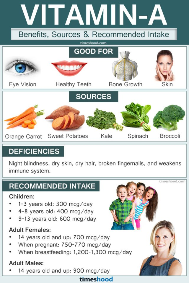 What are Essentials Vitamins-Essentials Vitamins and Minerals for body-Vitamin A for body-Natural Sources of Vitamin A-Recommended intake of Vitamins A.
