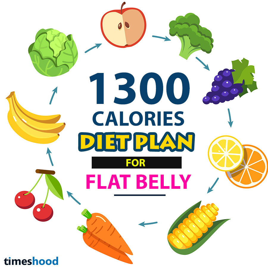 2be91c6d74 1300 Calories Diet Plan for Flat Belly - 4 Weeks Challenge - Timeshood