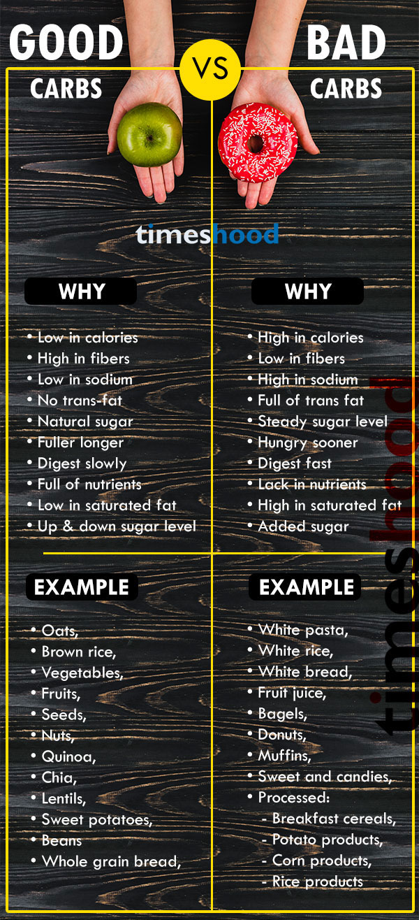 If you are women over 200 lbs. and trying to lose weight fast. Then try this 7 easy steps to lose 10 pounds in a week without exercise. Why to choose good carbs for fast weight loss? Good carbs vs bad carbs. Low carbs diet to lose weight fast. Best foods for fat burning. Best diet plan for woman over 200 lbs. High proteins diet to lose 10 pounds in a 7 days. Best fat burning plans for woman. Good carbs diet weight loss.